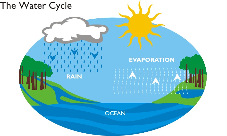 Would-Profound-Earth-Water-Cycle-Alter-Our-Comprehension-Of-Planetary-Progress